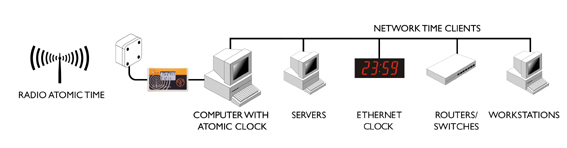 Atomic clock to server
